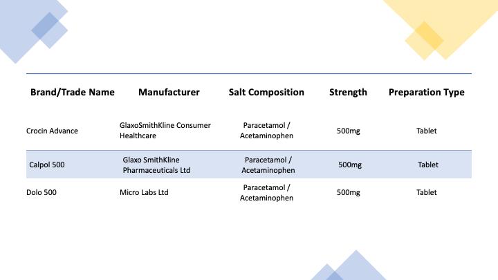 Table 1: Popular paracetamol data